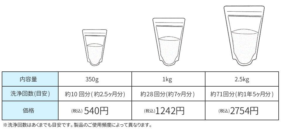 洗浄剤価格表