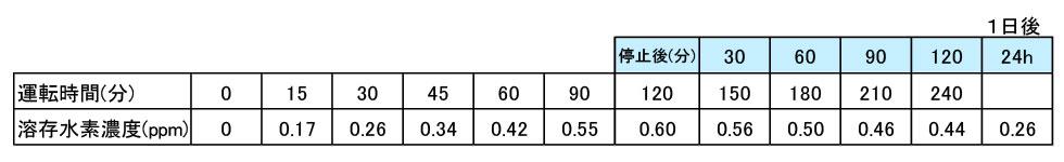 HYXYA light溶存水素濃度表